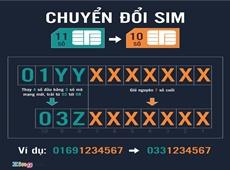 SIM 11 số được chuyển thành 10 số như thế nào?